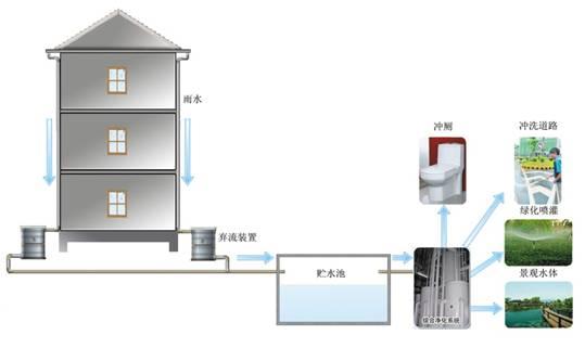 地表水和地下水 - 行业新闻 - 雨水收集丨深圳雨水丨.